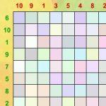 Tabela da subtração